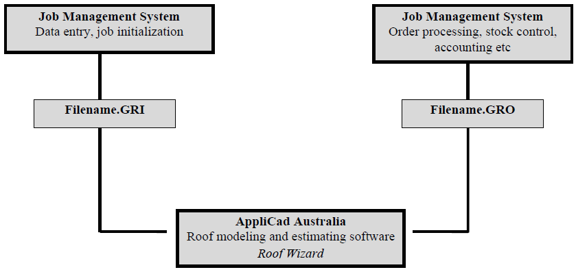 This image shows the GRIM File Format in Applicad Roof Wizard https://www.applicad.com